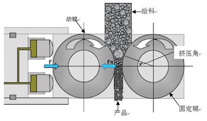 单传动高压辊磨机