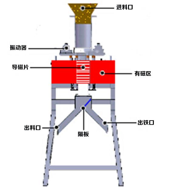 DCZ电磁干粉磁选机