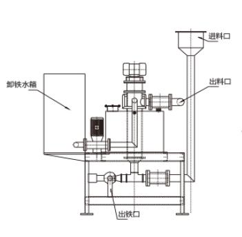 DCX电磁湿式磁选机
