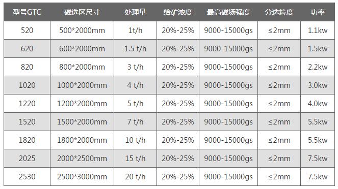 GTC平板式高梯度磁选机