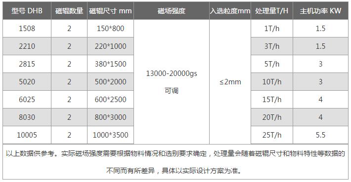 DHD型对辊干式磁选机