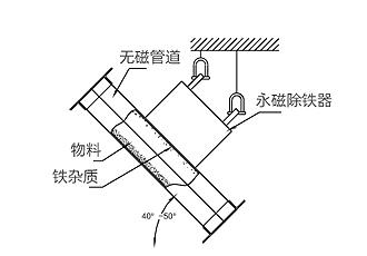 RCYA型倾斜管道式永磁除铁器