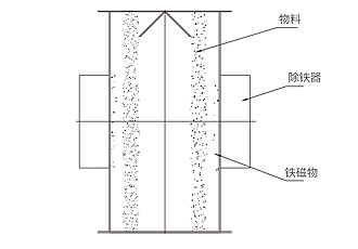 RCYF型垂直管道式永磁除铁器