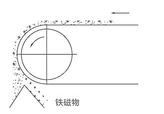 CGT型超强全磁滚筒